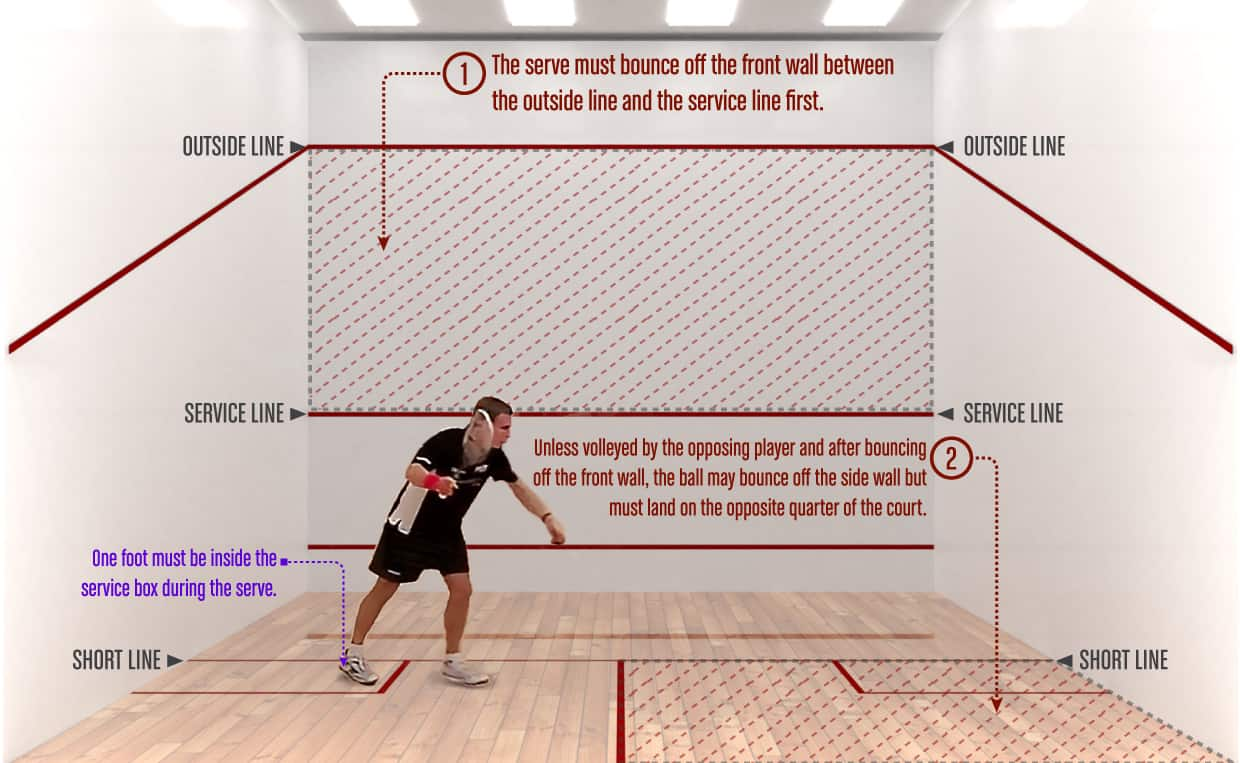How to Squash Serve Rules