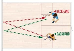 Backhand Dual Drill for two 2 Player