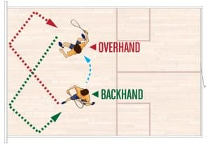 Figure 8 Overhand Backhand Wall Drill
